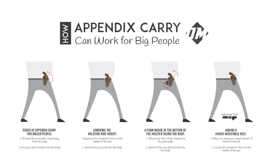 How to appendix carry for larger people